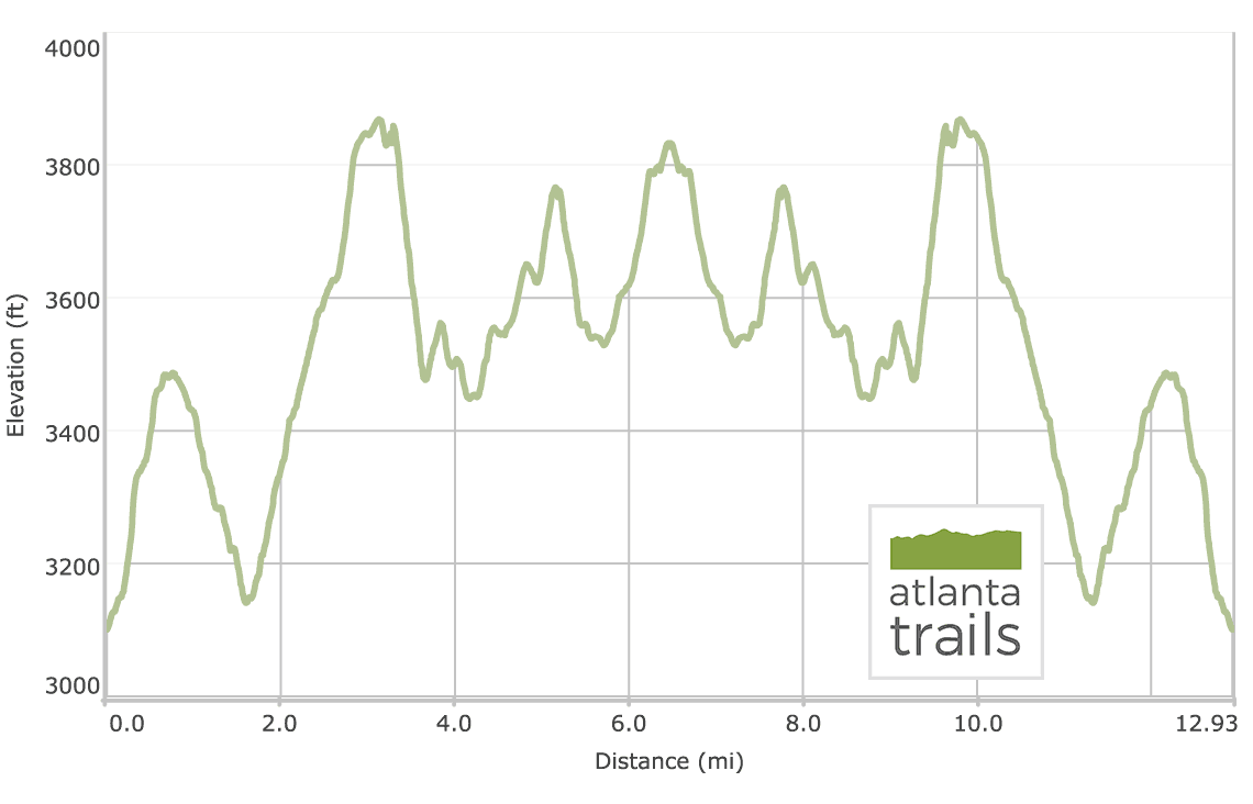 Appalachian Trail Elevation Profile: Blood Mountain to Cowrock Mountain via Neels Gap