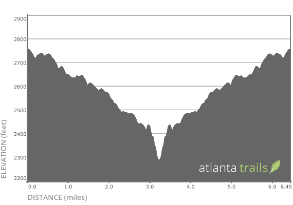 Jacks River Trail Elevation Profile