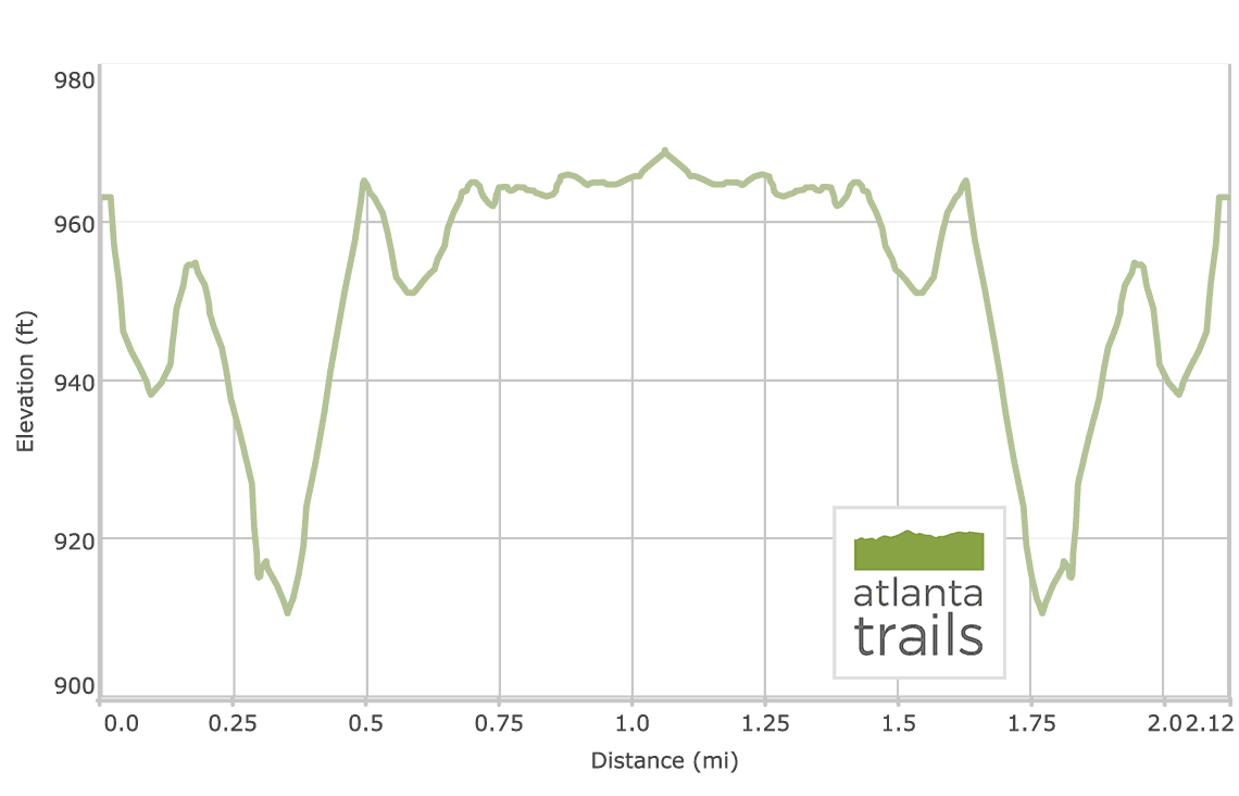 South Peachtree Creek Trail: Elevation Profile