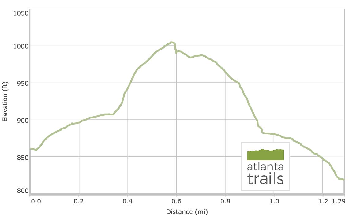 Arabia Mountain Trail Elevation Profile