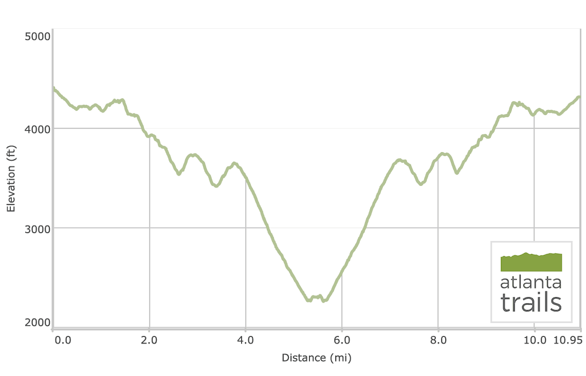 Arkaquah Trail: Brasstown Bald to Track Rock Gap Elevation Profile