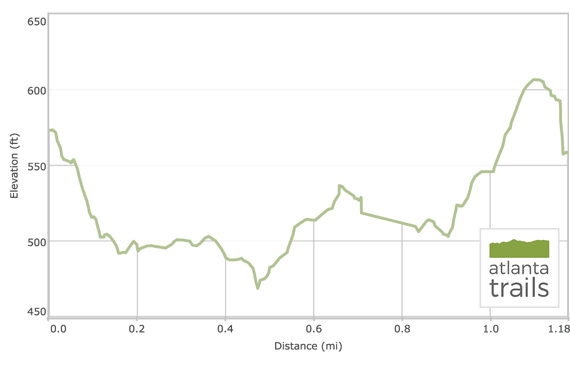 Falls Trail at High Falls State Park: Elevation Profile