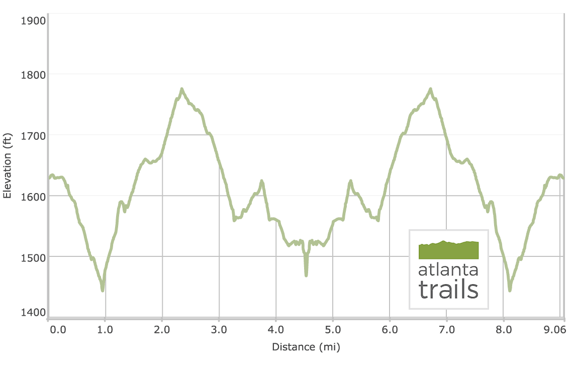 Jacks River Falls via the Beech Bottom Trail: Elevation Profile
