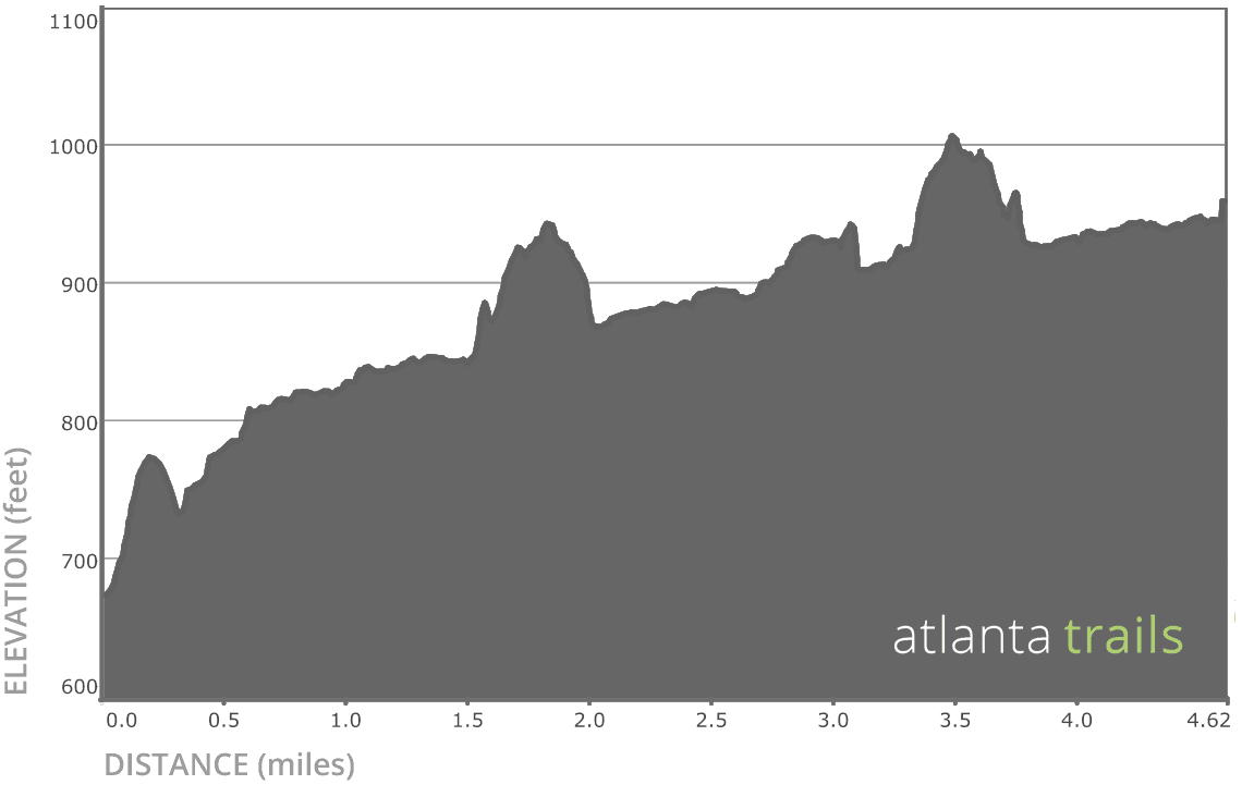 Jones Bridge Trail Elevation Profile
