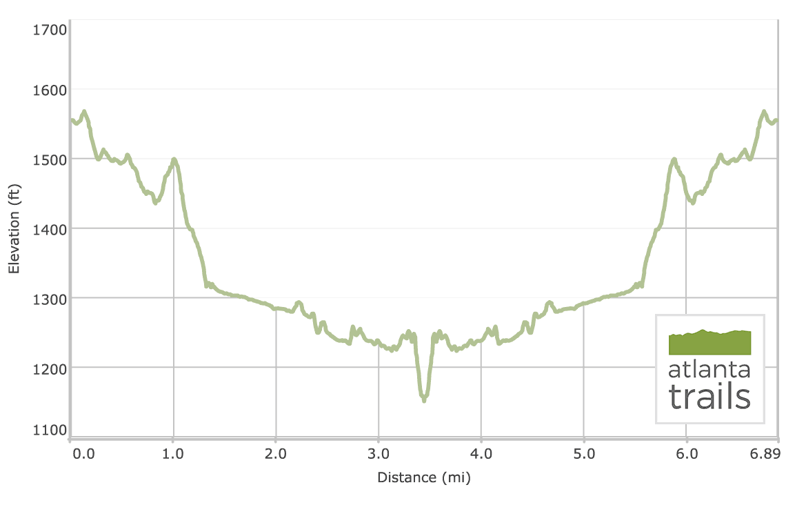 Panther Creek Trail to Panther Creek Falls: Elevation Profile