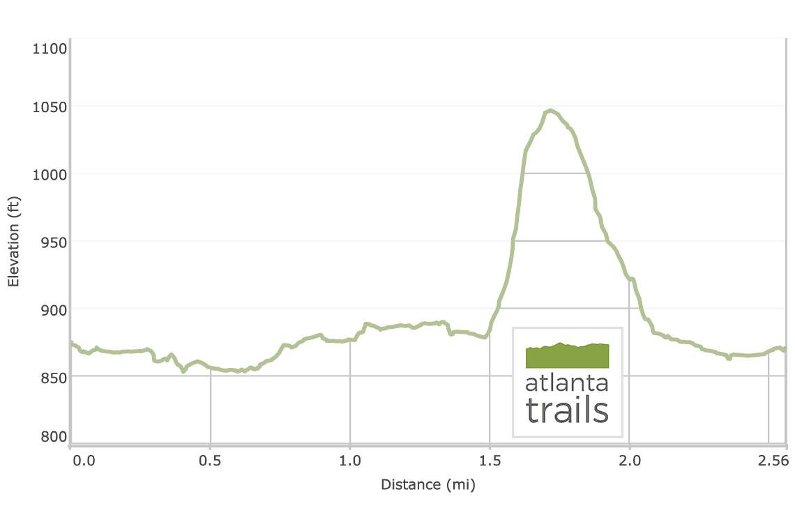 Powers Island Trail on the Chattahoochee River: Elevation Profile