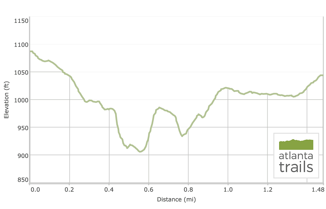 Sope Creek Trail on the Chattahoochee River: elevation profile