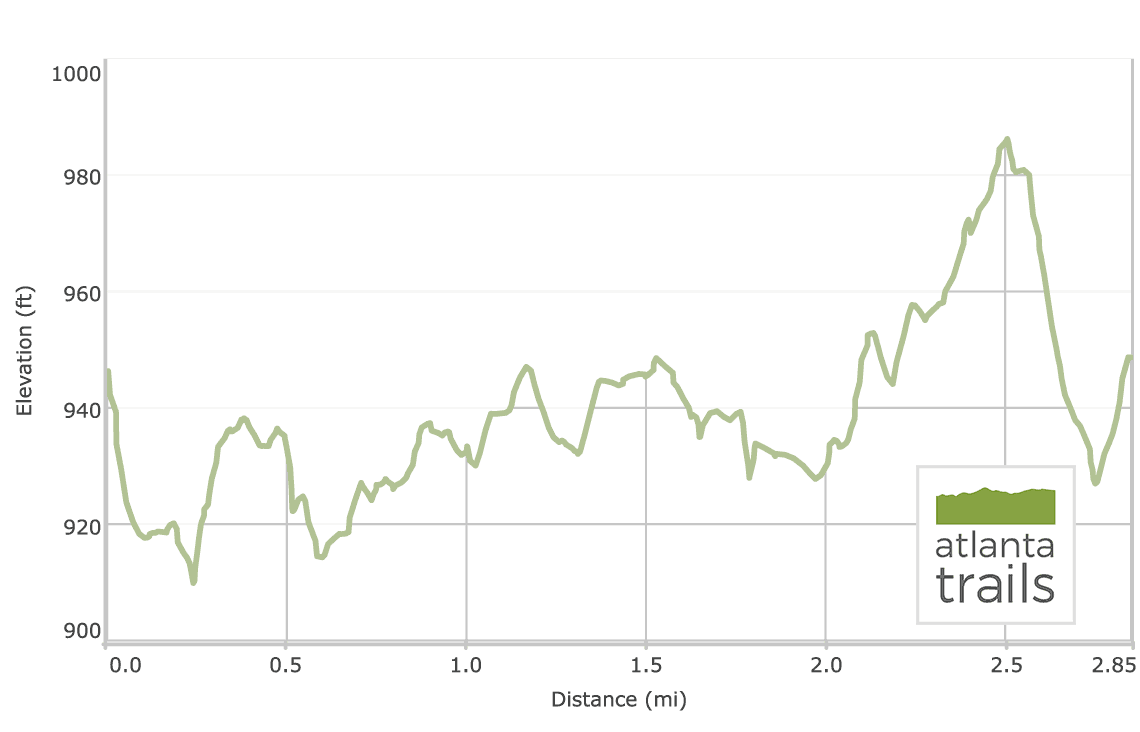Stone Mill Elevation Profile : Tribble mill park trail