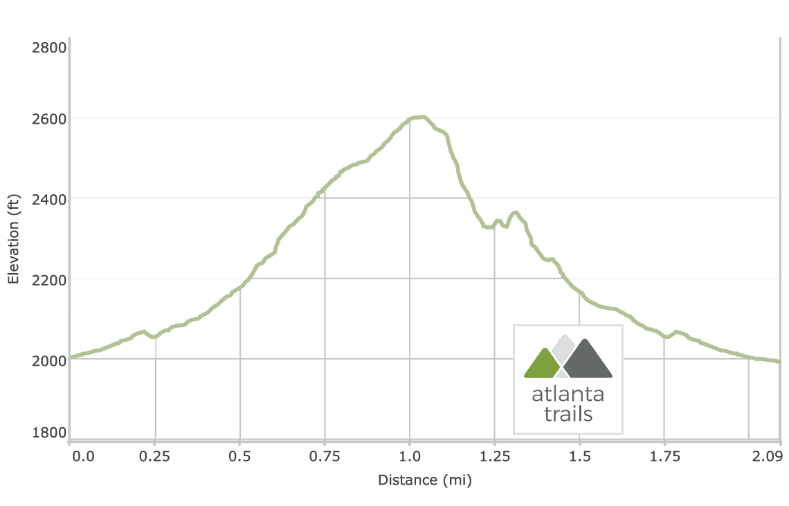 Amicalola Falls East Ridge Trail and Appalachian Approach Trail Loop Elevation Profile