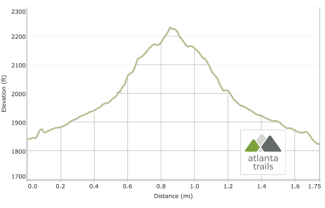 Angel Falls Trail at Lake Rabun: Elevation Profile