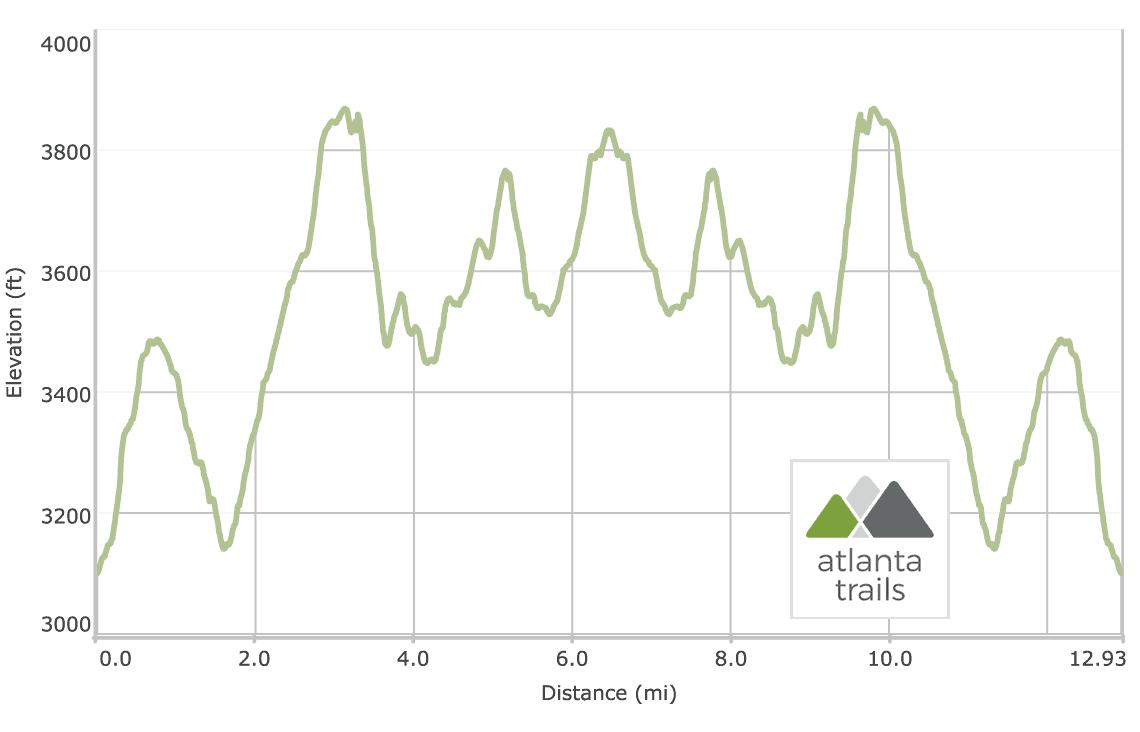 Appalachian Trail Elevation Profile: Blood Mountain to Cowrock Mountain via Neels Gap