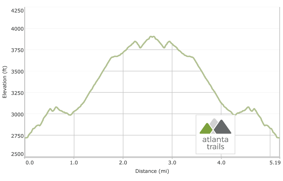 Dicks Creek Gap to Powell Mountain Appalachian Trail Elevation Profile