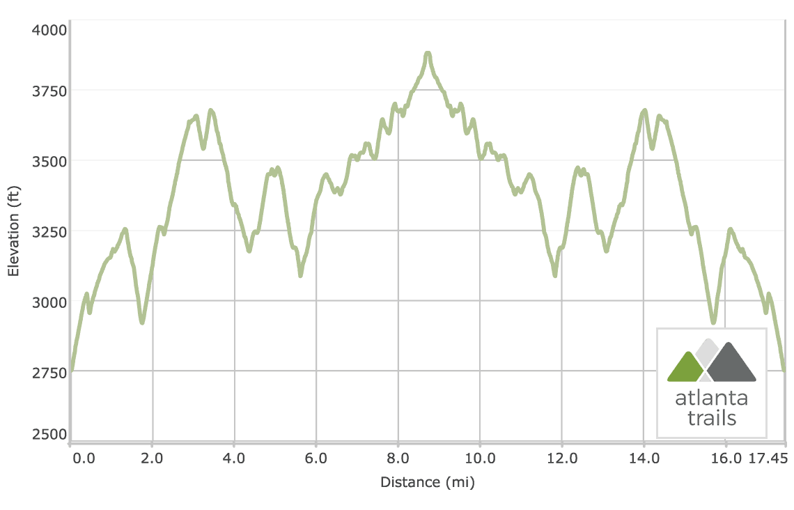 Appalachian Trail: Dicks Creek Gap to Bly Gap Elevation Profile