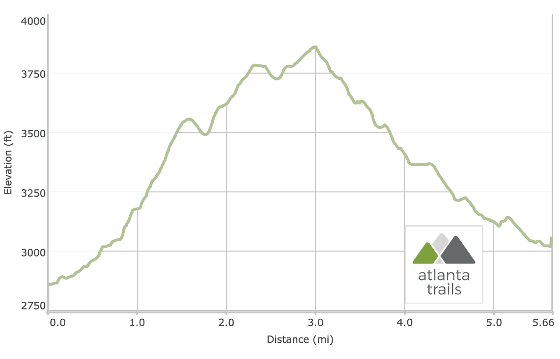 Slaughter Mountain and Lake Winfield Scott Loop Elevation Profile