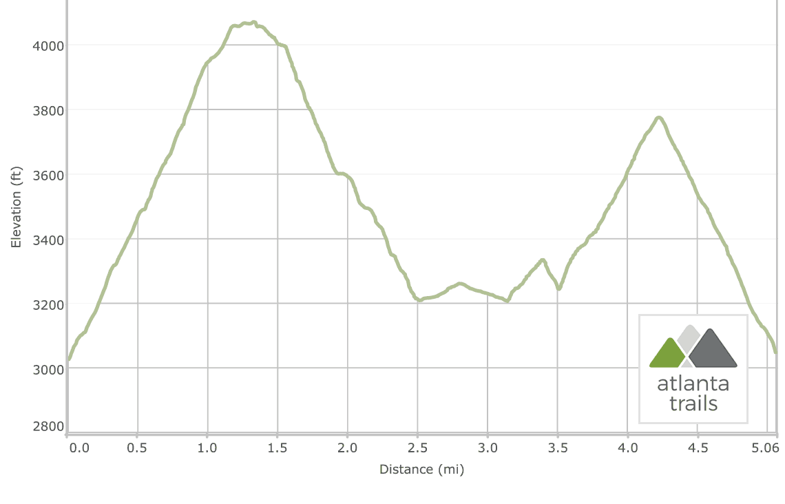 Appalachian Trail at Unicoi Gap to Rocky Mountain Elevation Profile