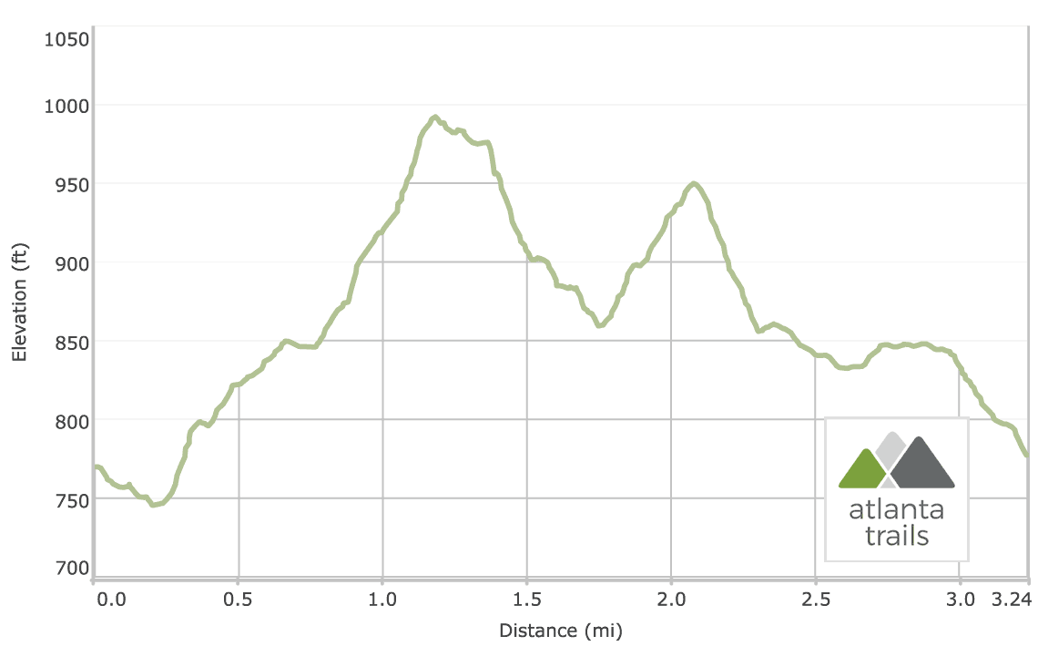 Arabia Mountain Cascade Trail & Wilburn Farm Trail Elevation Profile
