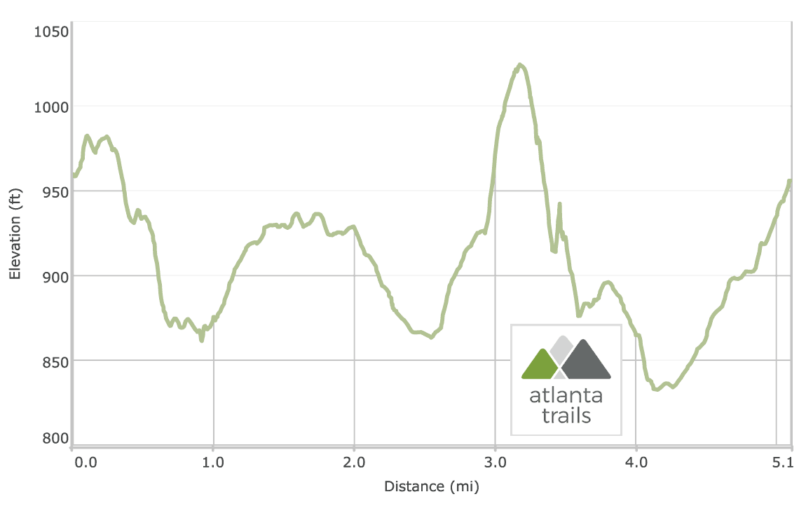 Arabia Mountain Lake, Boardwalk, & Summit Trail Elevation Profile
