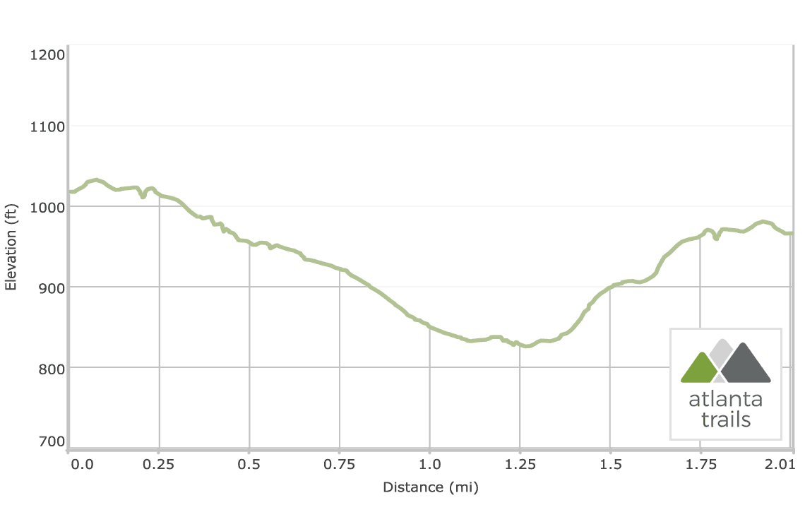 Arabia Mountain Mile Rock + Forest Trail elevation profile