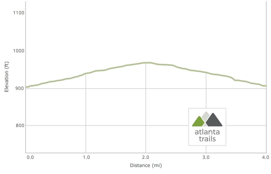 Atlanta BeltLine Eastside Trail Elevation Profile