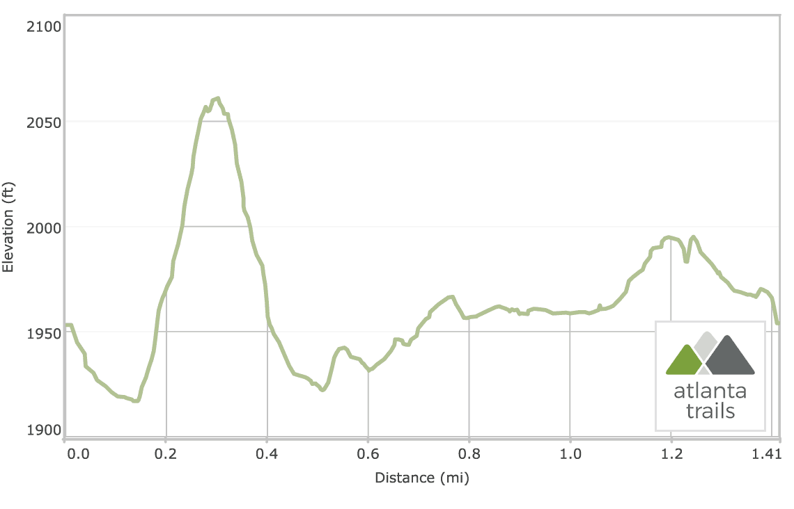 Warwoman Dell, Becky Branch Falls and Bartram Trail Elevation Profile