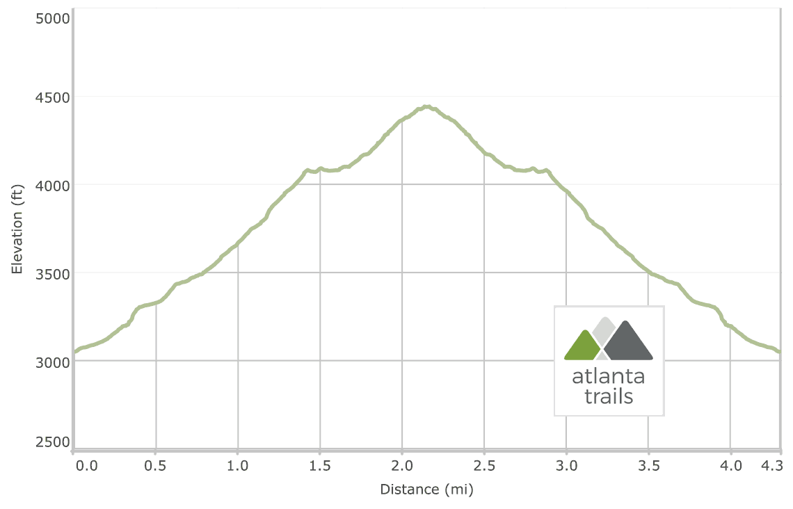 Blood Mountain on the Appalachian Trail: Elevation Profile