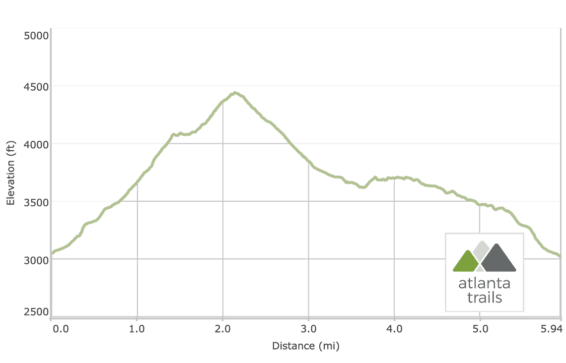 Blood Mountain Appalachian Trail Loop Elevation Profile