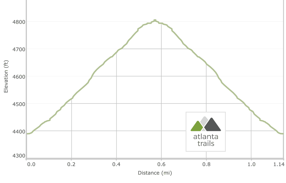 Brasstown Bald Trail Elevation Profile