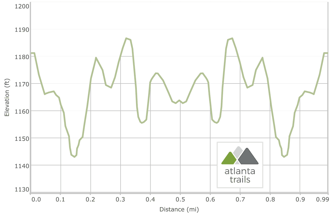 Carters Lake Tumbling Waters Nature Trail Elevation Profile