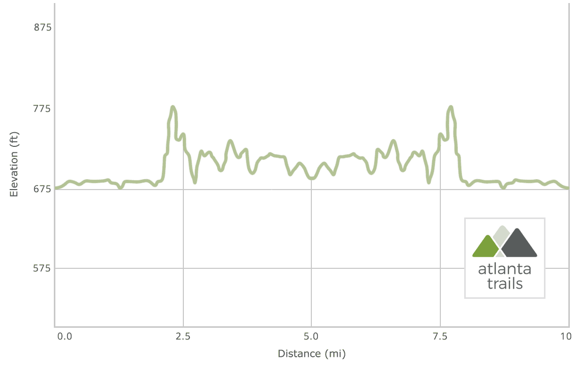 Chattahoochee Bend State Park: Riverside & Bend Trails Elevation Profile
