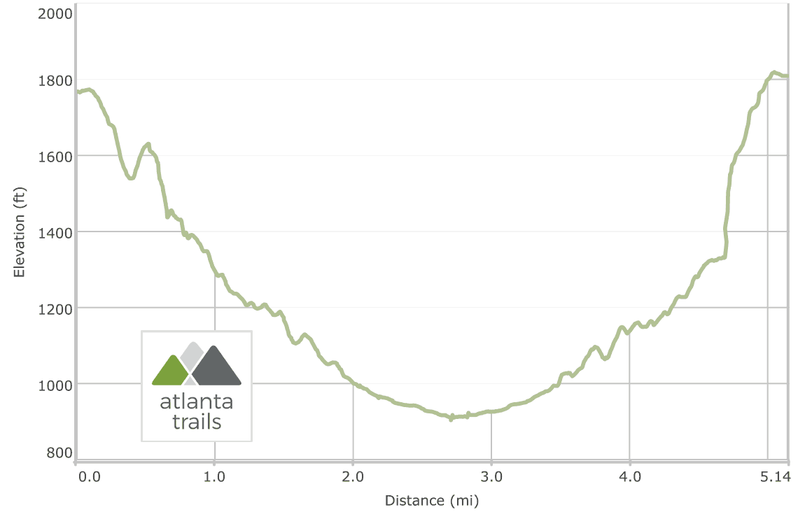 Cloudland Canyon State Park: Sitton's Gulch Trail Elevation Profile