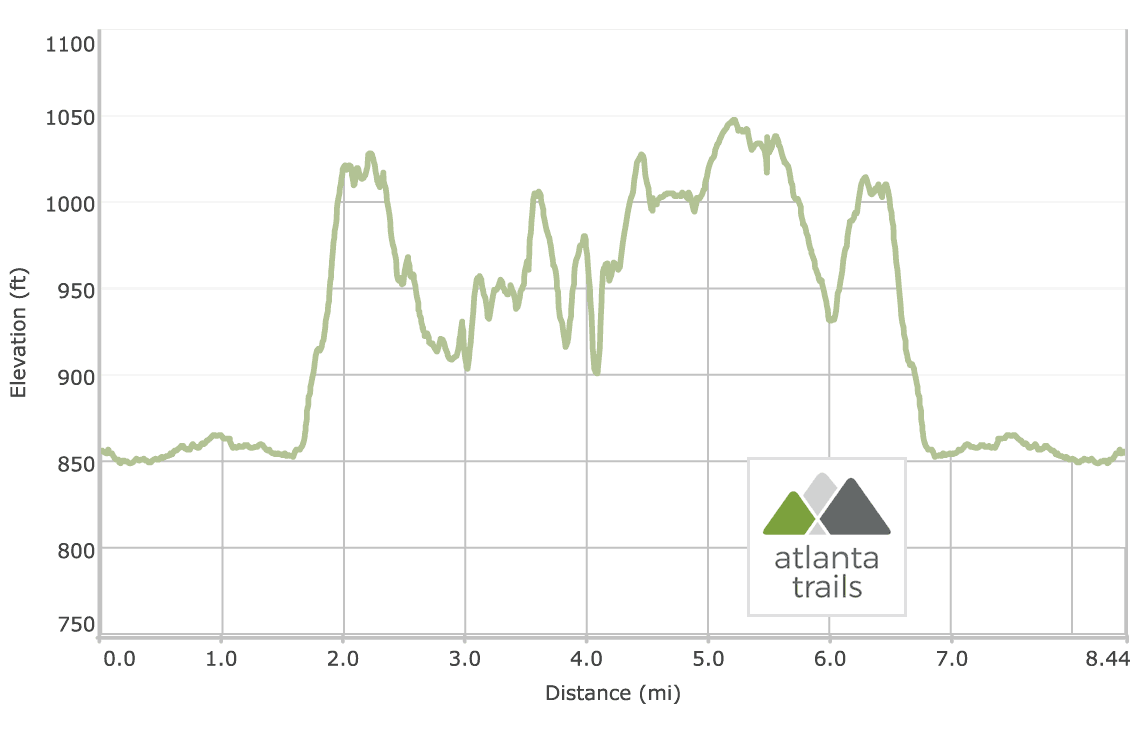 Cochran Shoals to Sope Creek Trail Elevation Profile
