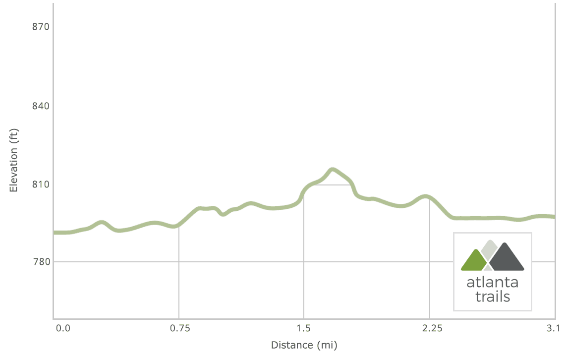 Cochran Shoals running trail on the Chattahoochee River: Elevation Profile