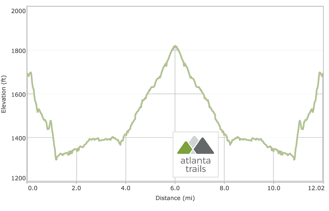 Conasauga River Trail - Upper Section Elevation Profile
