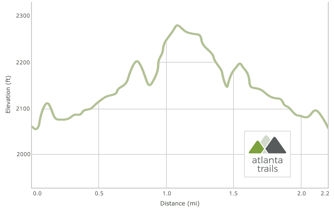 DeSoto Falls Trail Elevation Profile