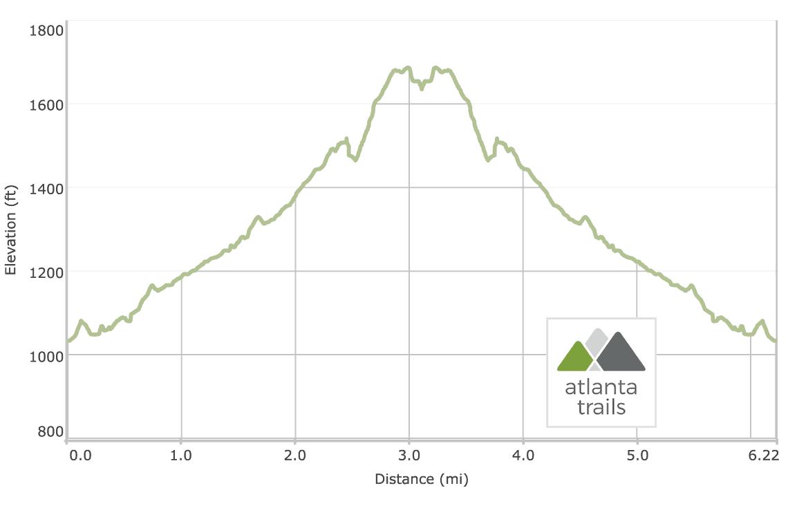 Emery Creek Trail to Emery Creek Falls: Elevation Profile