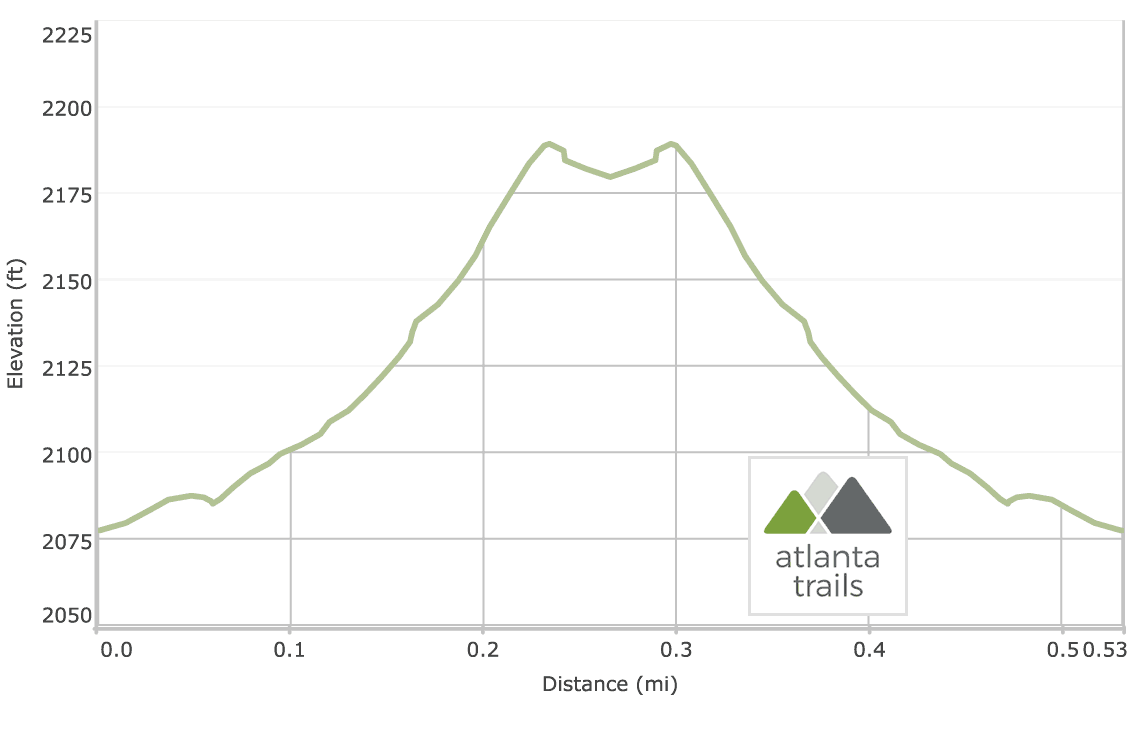 Fall Branch Falls on the Benton MacKaye Trail: Elevation Profile