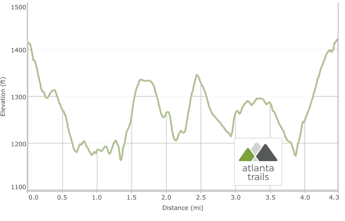 Dowdell's Knob Loop / Pine Mountain Trail Elevation Profile at FD Roosevelt State Park