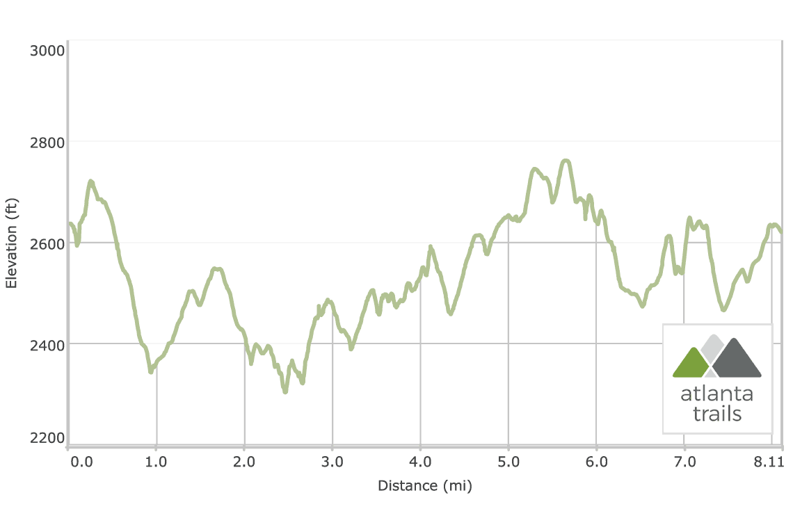 Fort Mountain State Park Gahuti Trail Elevation Profile