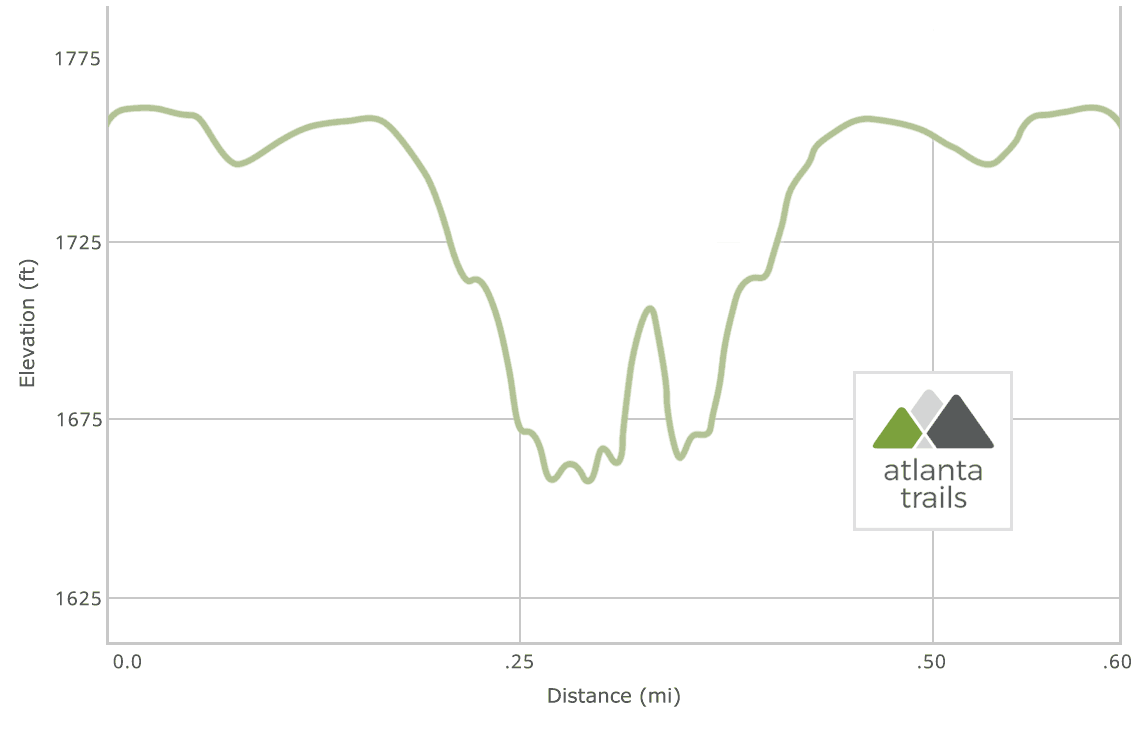 Foster Falls Trail Elevation Profile