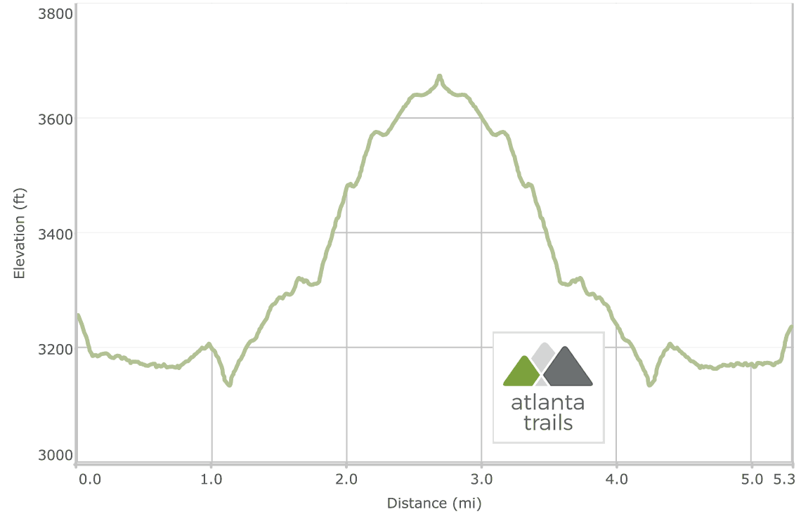 Lake Conasauga to the Grassy Mountain Tower: Elevation Profile