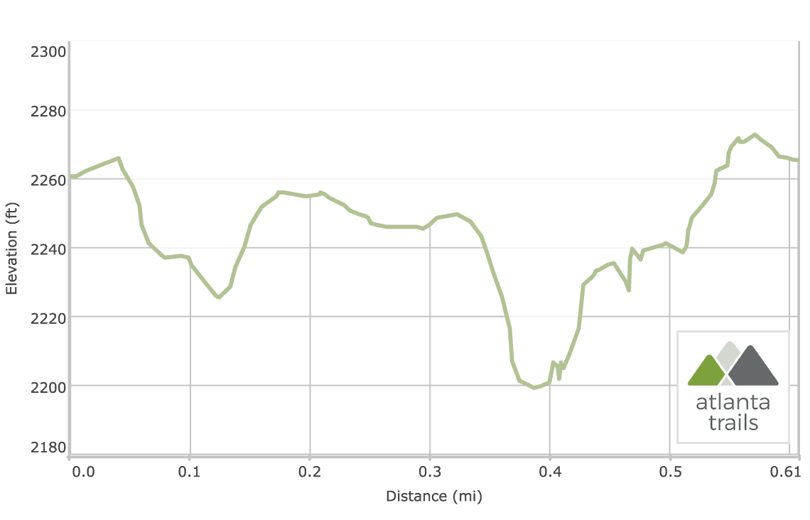 Helton Creek Falls Trail Elevation Profile