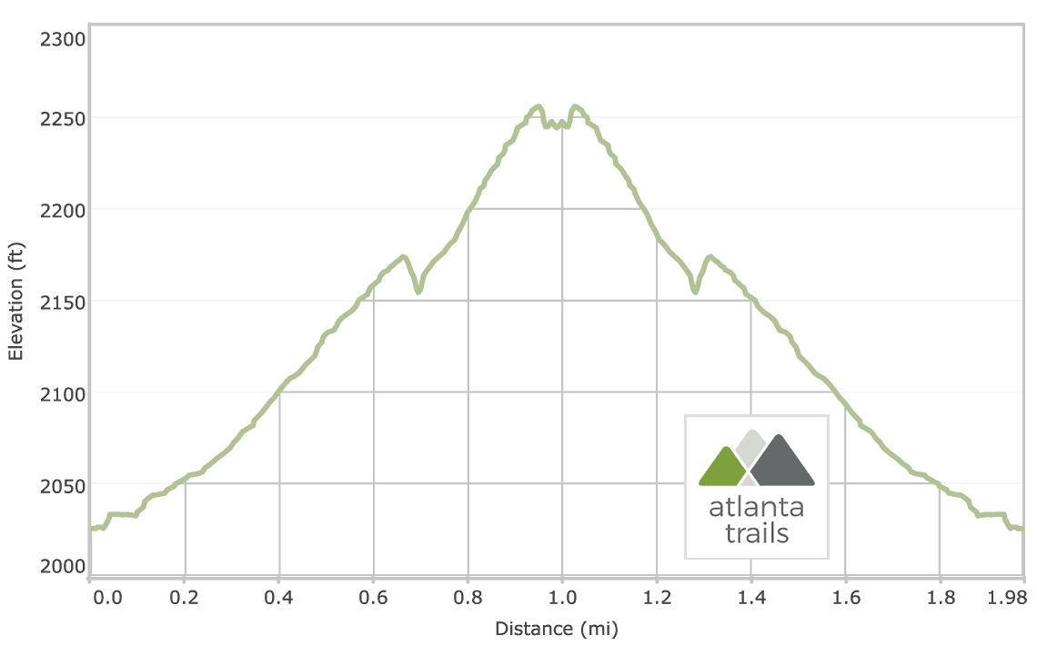 Lake Burton Hemlock Falls Trail Elevation Profile