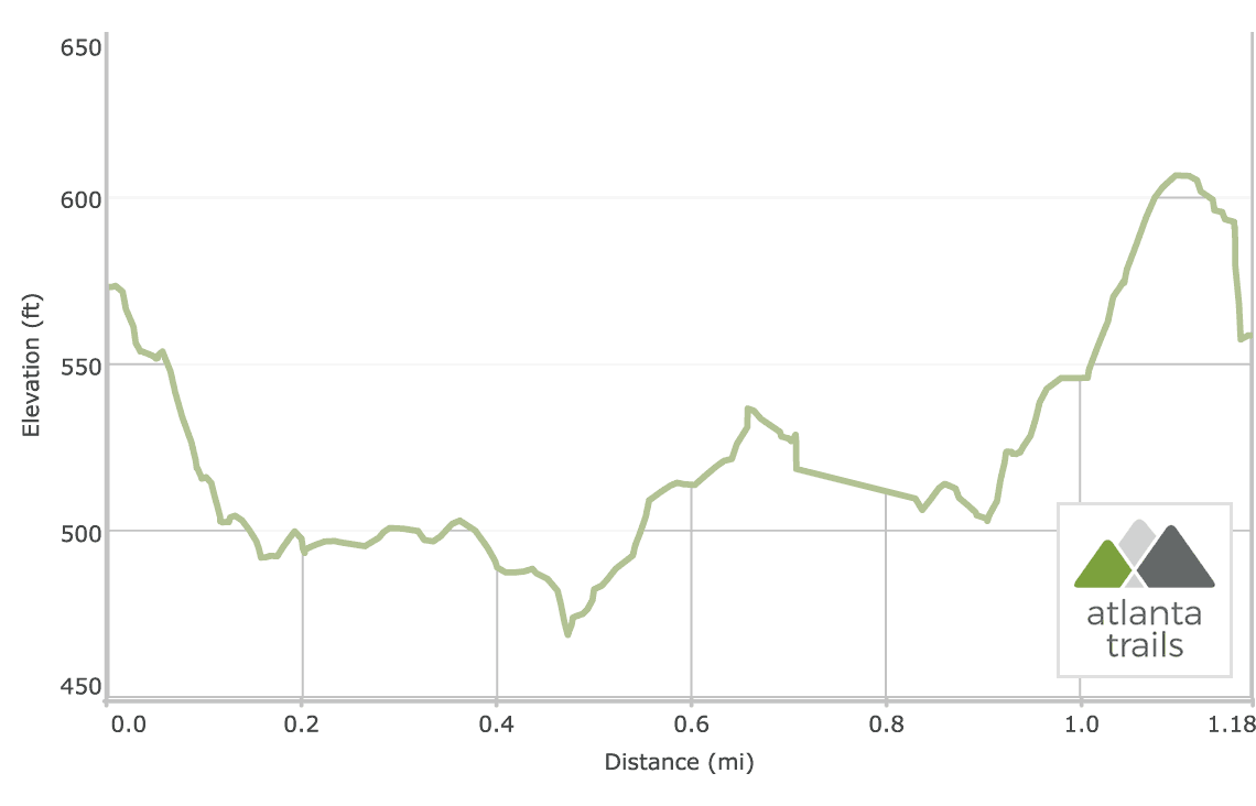 High Falls State Park: Elevation Profile