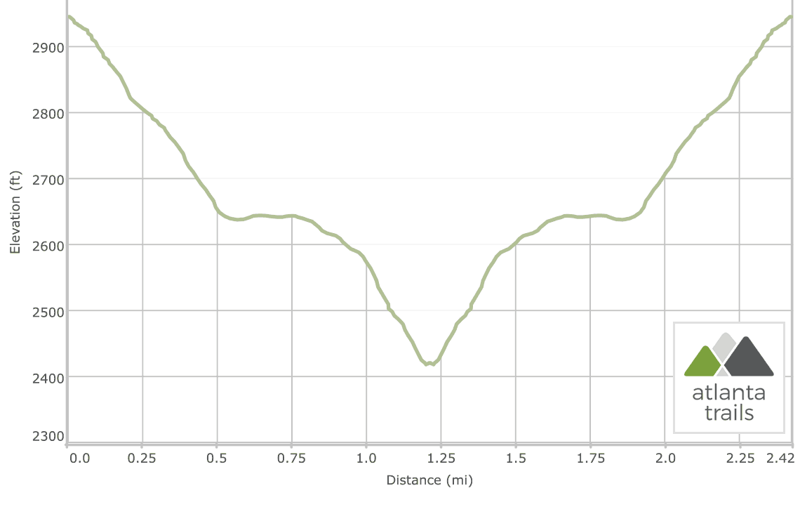 High Shoals Falls Trail and Blue Hole Falls: Elevation Profile
