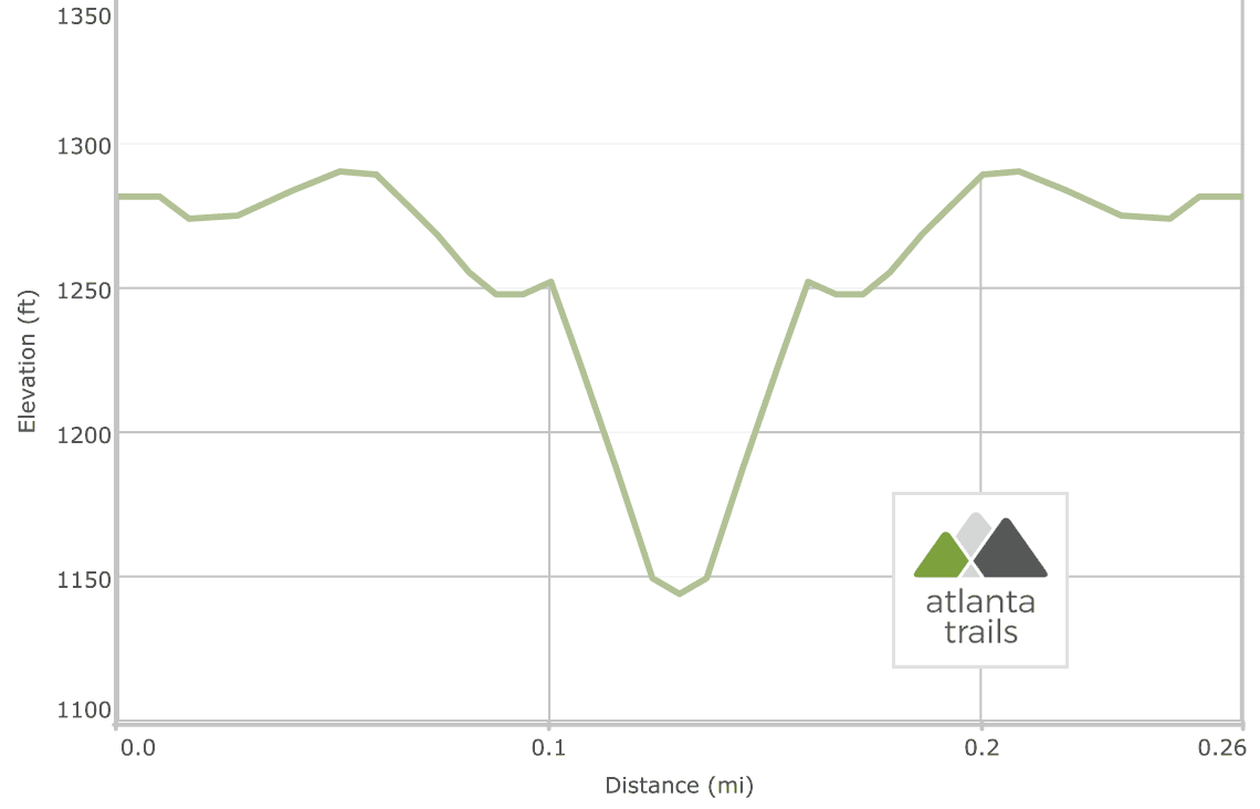 Issaqueena Falls Trail Elevation Profile
