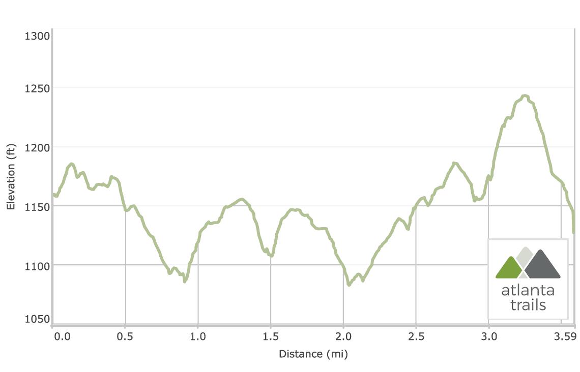 Kennesaw Mountain 24 Gun Trail Elevation Profile