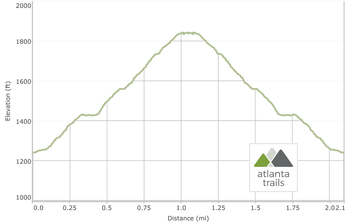Kennesaw Mountain Trail Elevation Profile