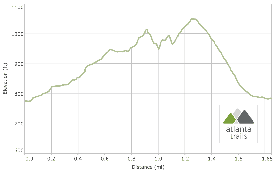 Cooper's Furnace and Laurel Ridge Trail Elevation Profile