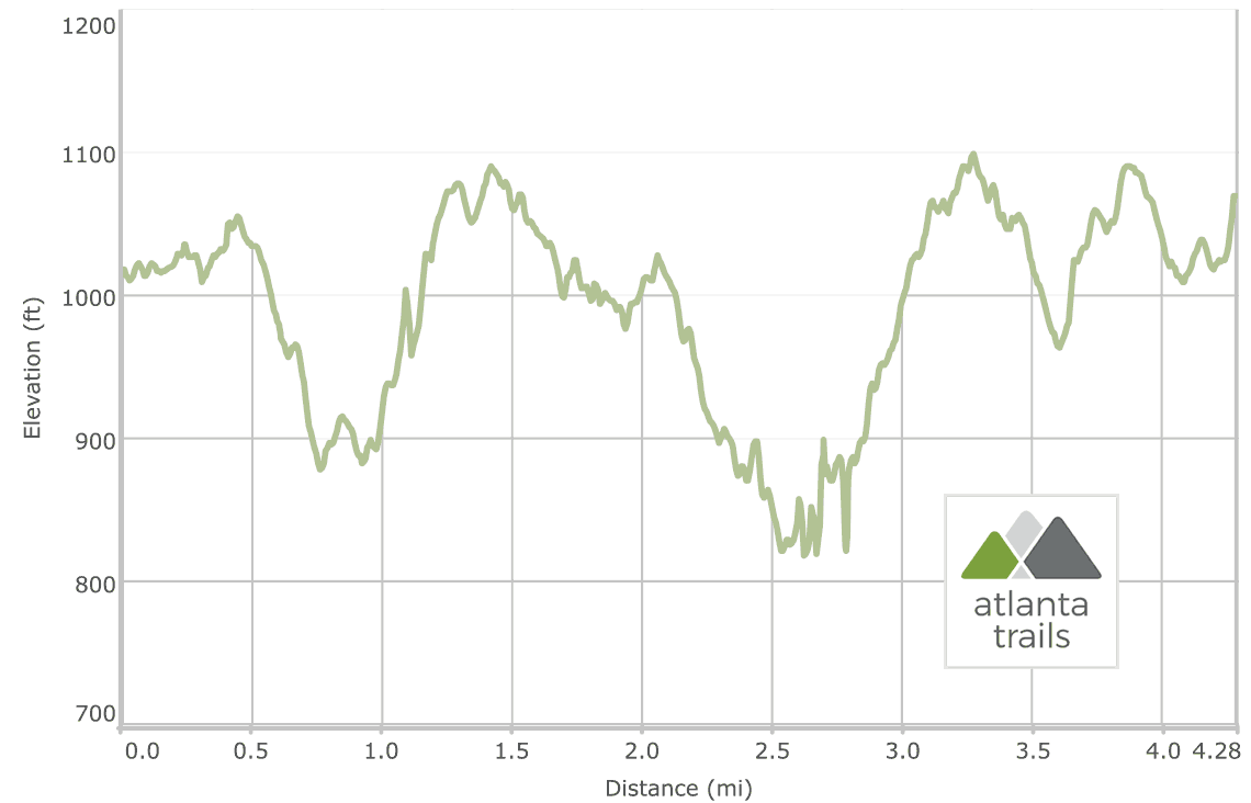 Little Mulberry Park running trail elevation profile