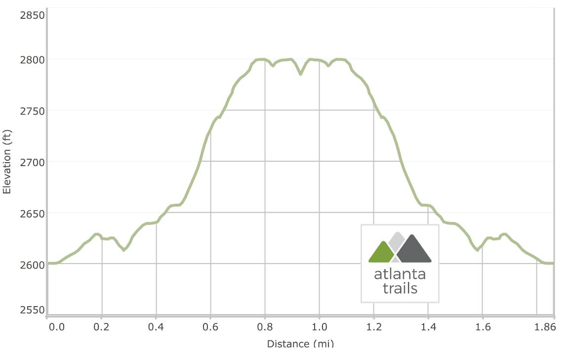 Long Creek Falls on the Appalachian Trail: Elevation Profile